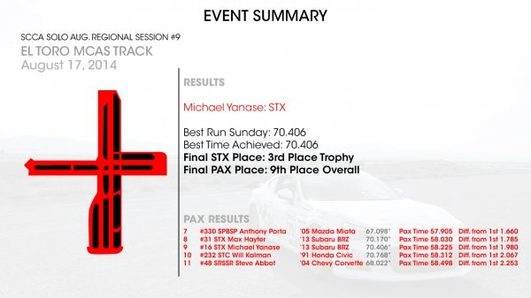 2014-SCCA-Event-Summary-(Mike-Y)