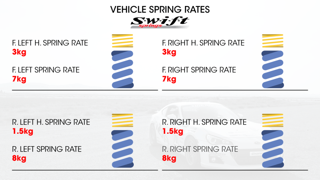 BRZ-Vehicle-Spring-Rates-Screen